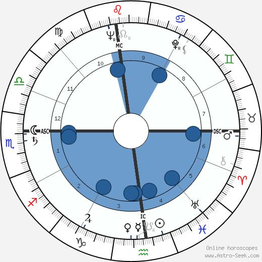 James Haake wikipedia, horoscope, astrology, instagram