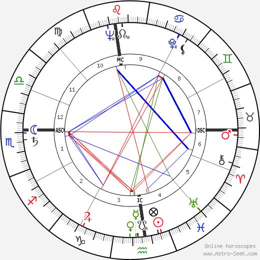 James Haake birth chart, James Haake astro natal horoscope, astrology
