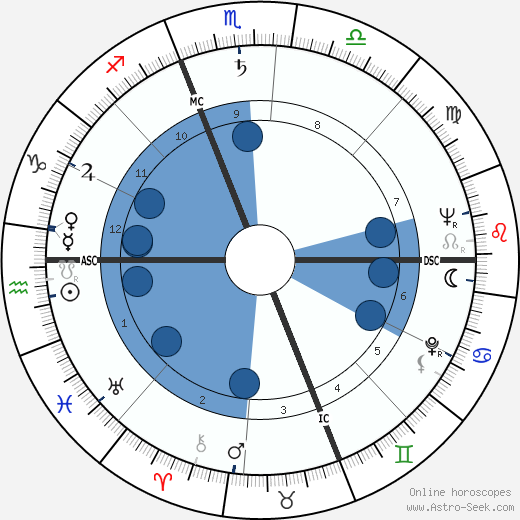 Joan McEvers wikipedia, horoscope, astrology, instagram