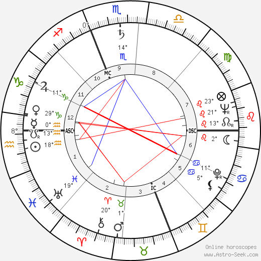 Joan McEvers birth chart, biography, wikipedia 2019, 2020