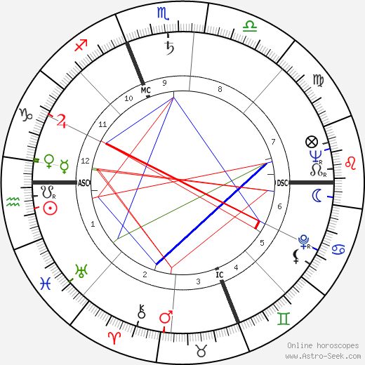 Joan McEvers birth chart, Joan McEvers astro natal horoscope, astrology