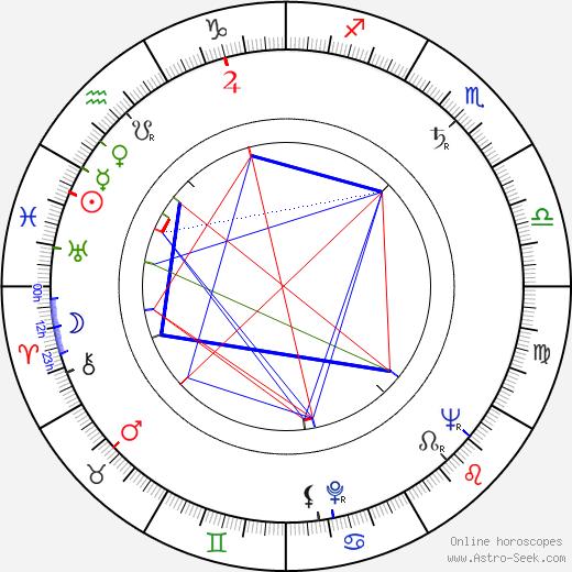 John Llewellyn Moxey astro natal birth chart, John Llewellyn Moxey horoscope, astrology