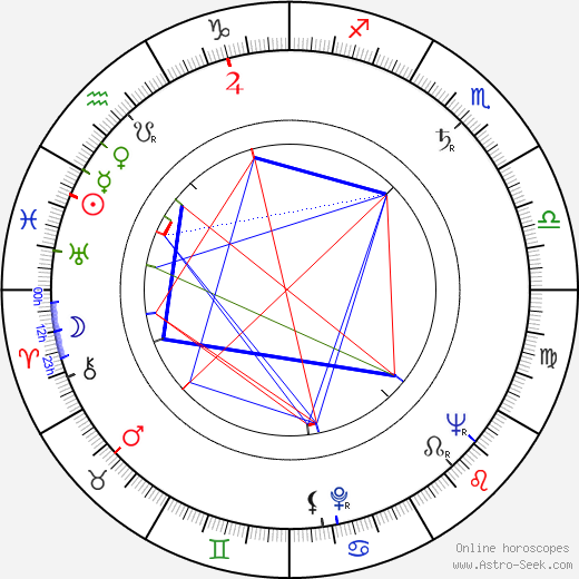 John Llewellyn Moxey день рождения гороскоп, John Llewellyn Moxey Натальная карта онлайн