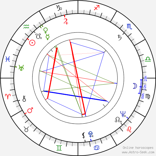 Kim Stanley astro natal birth chart, Kim Stanley horoscope, astrology