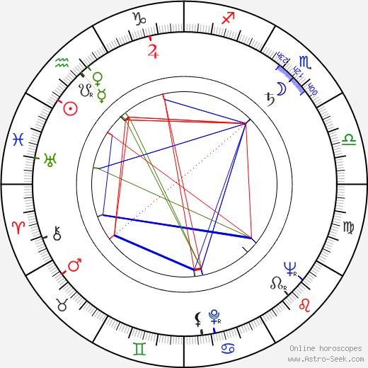 Maria Homerska birth chart, Maria Homerska astro natal horoscope, astrology