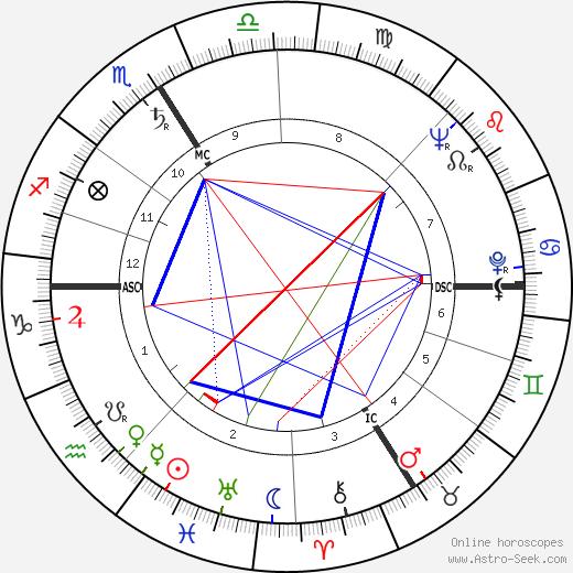 Michel de Ré birth chart, Michel de Ré astro natal horoscope, astrology