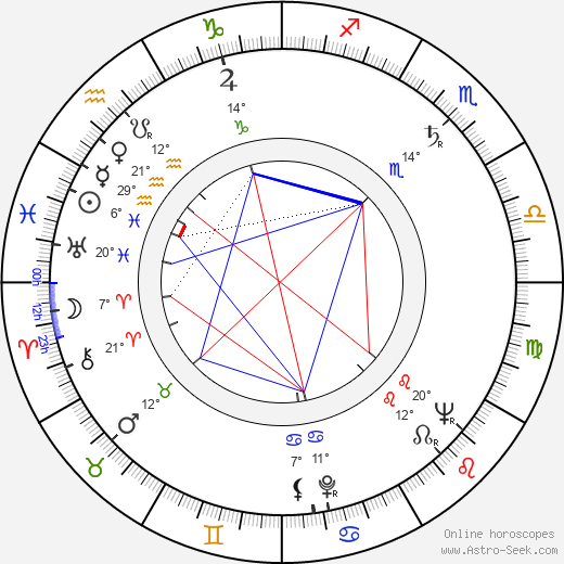 Miloslav Zachata birth chart, biography, wikipedia 2019, 2020