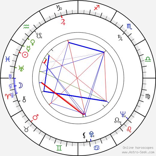 Miloslav Zachata astro natal birth chart, Miloslav Zachata horoscope, astrology