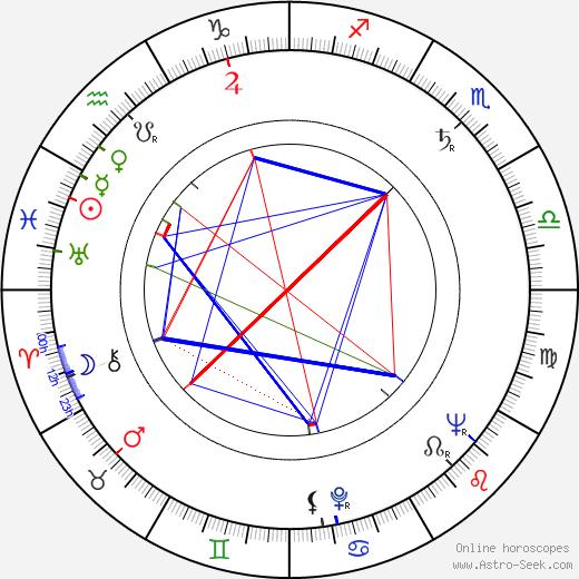 Miroslava Stern astro natal birth chart, Miroslava Stern horoscope, astrology
