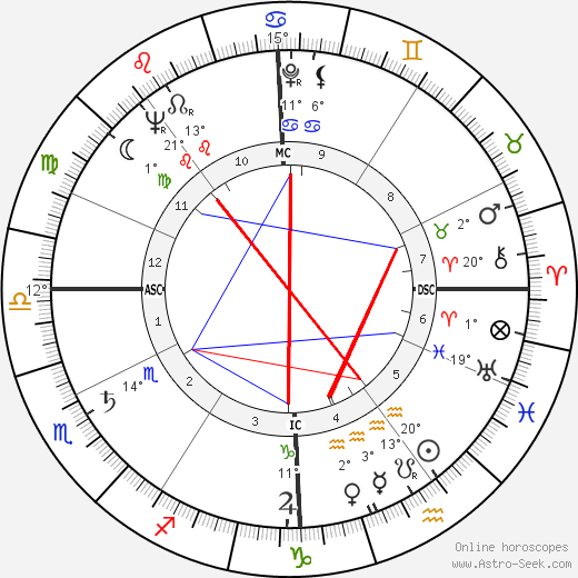 Nazareno Giannelli birth chart, biography, wikipedia 2019, 2020