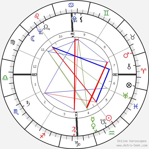 Nazareno Giannelli astro natal birth chart, Nazareno Giannelli horoscope, astrology