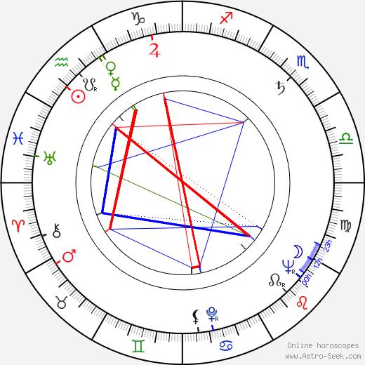 Nono Arsu birth chart, Nono Arsu astro natal horoscope, astrology