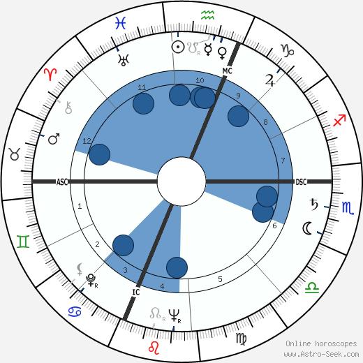 Paulina Longworth wikipedia, horoscope, astrology, instagram
