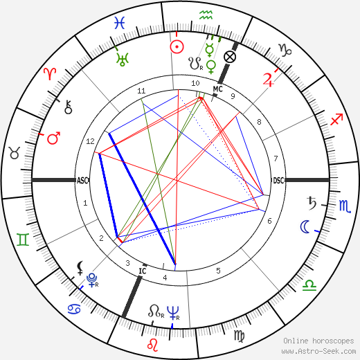 Paulina Longworth tema natale, oroscopo, Paulina Longworth oroscopi gratuiti, astrologia
