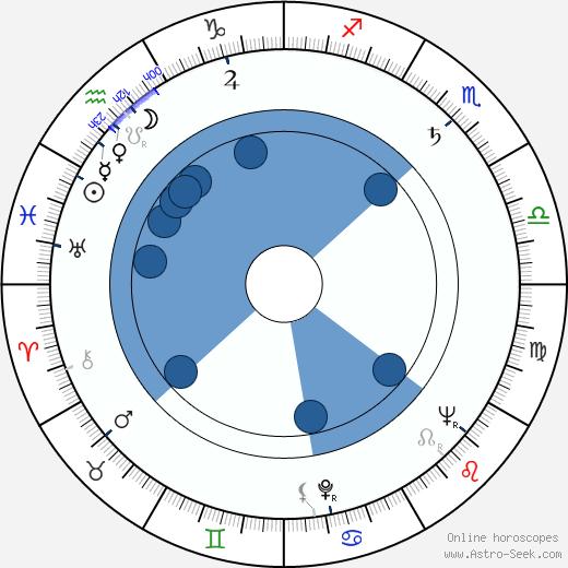 Pavel Rímský wikipedia, horoscope, astrology, instagram