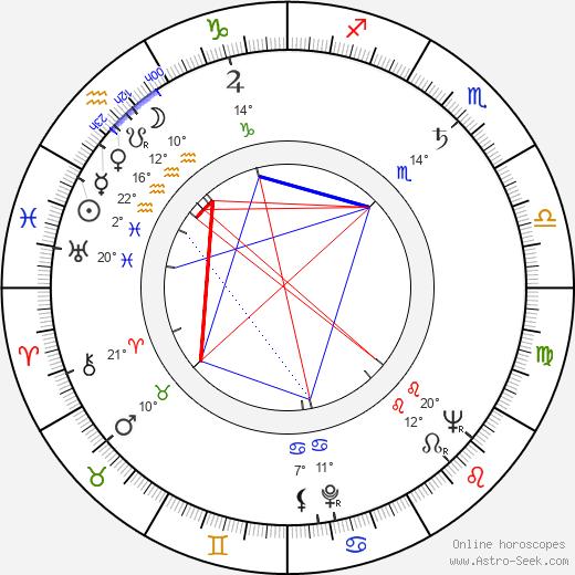 Pavel Rímský birth chart, biography, wikipedia 2019, 2020