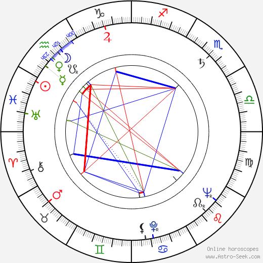 Pavel Rímský astro natal birth chart, Pavel Rímský horoscope, astrology