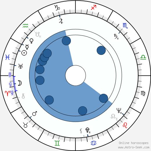 Pedro de Lara wikipedia, horoscope, astrology, instagram