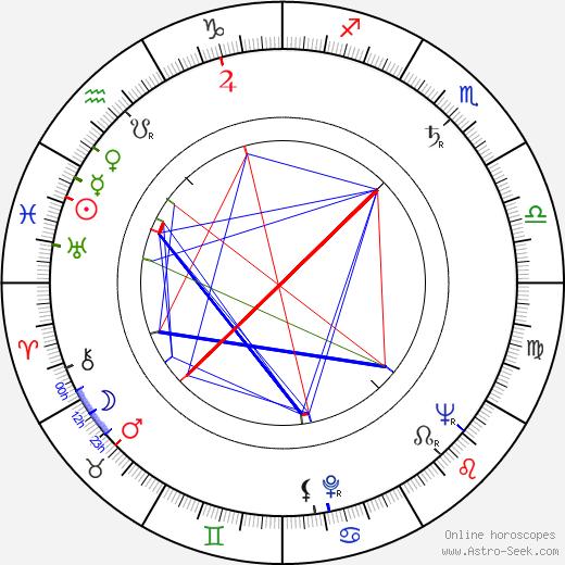 Pekka Pesola astro natal birth chart, Pekka Pesola horoscope, astrology