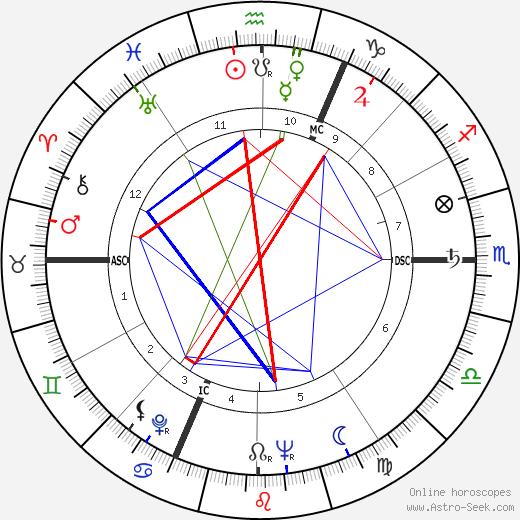 Pierre Mondy день рождения гороскоп, Pierre Mondy Натальная карта онлайн