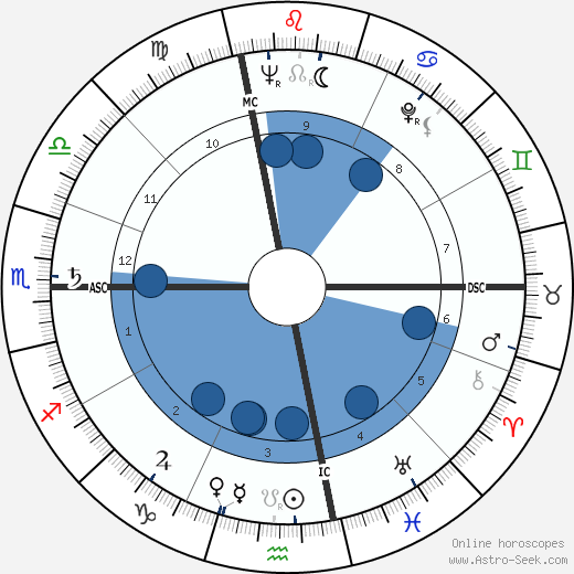 Raimondo D'Inzeo wikipedia, horoscope, astrology, instagram