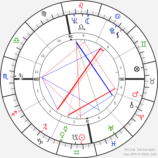 Raimondo D'Inzeo tema natale, oroscopo, Raimondo D'Inzeo oroscopi gratuiti, astrologia