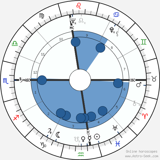 Robert Altman wikipedia, horoscope, astrology, instagram