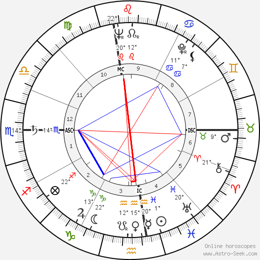 Robert Altman birth chart, biography, wikipedia 2018, 2019
