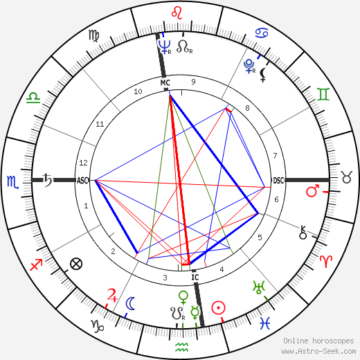 Robert Altman astro natal birth chart, Robert Altman horoscope, astrology