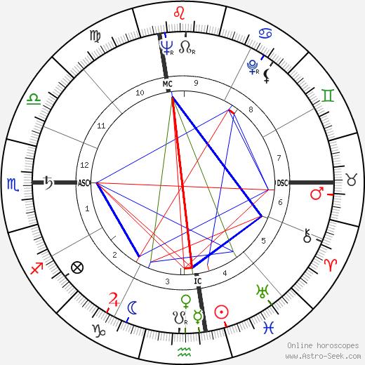 Robert Altman tema natale, oroscopo, Robert Altman oroscopi gratuiti, astrologia