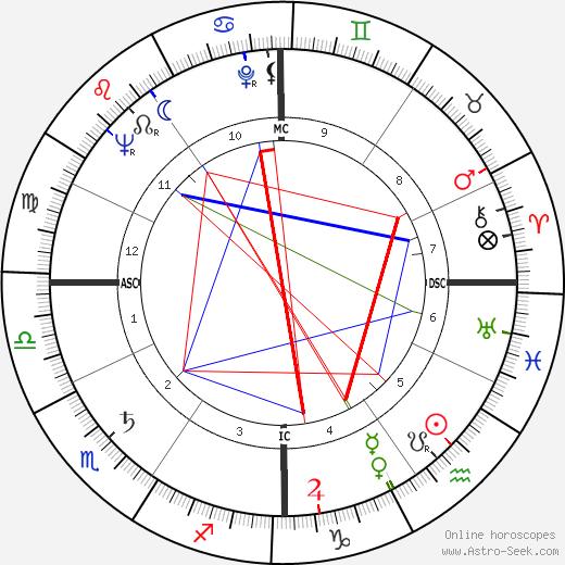 Romolo Valli tema natale, oroscopo, Romolo Valli oroscopi gratuiti, astrologia