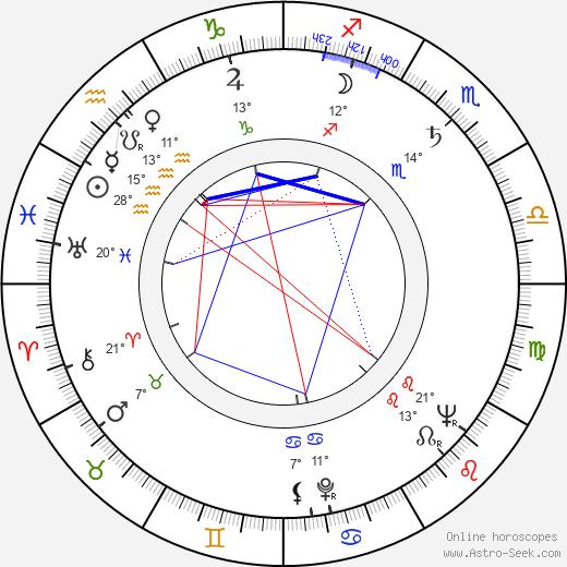 Ron Goodwin birth chart, biography, wikipedia 2019, 2020