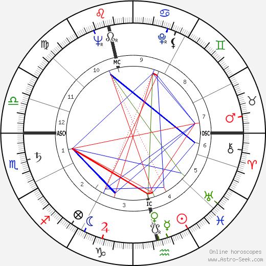 Russell Hunter tema natale, oroscopo, Russell Hunter oroscopi gratuiti, astrologia