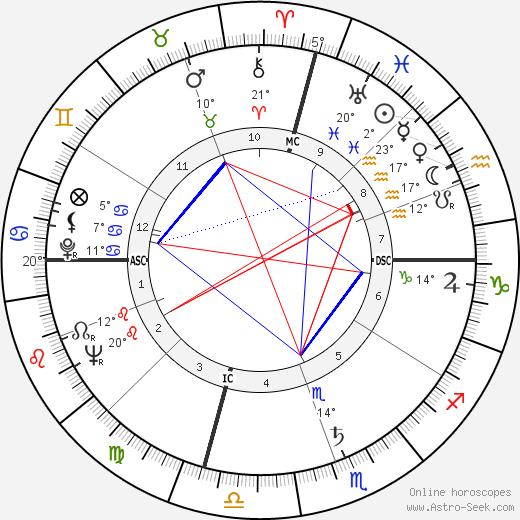 Sam Peckinpah birth chart, biography, wikipedia 2019, 2020