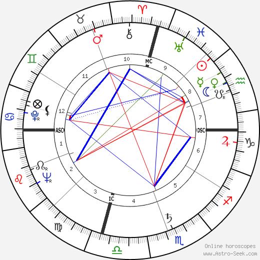 Sam Peckinpah astro natal birth chart, Sam Peckinpah horoscope, astrology