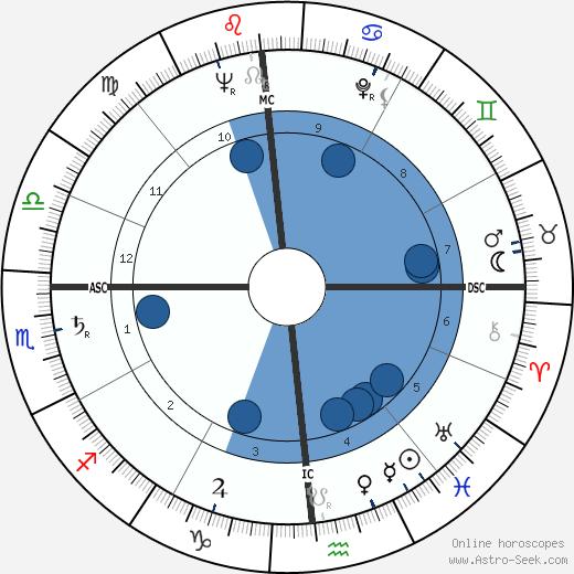 Samuel Dash wikipedia, horoscope, astrology, instagram