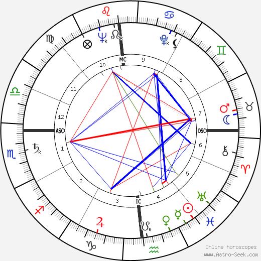 Samuel Dash astro natal birth chart, Samuel Dash horoscope, astrology