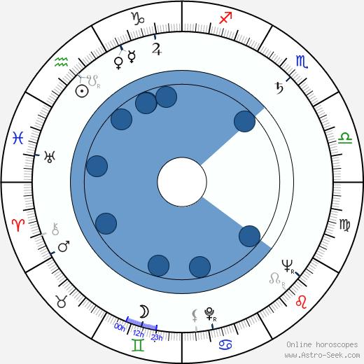 Ștefan Mihăilescu-Brăila wikipedia, horoscope, astrology, instagram