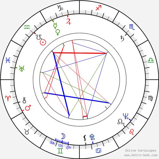 Ștefan Mihăilescu-Brăila astro natal birth chart, Ștefan Mihăilescu-Brăila horoscope, astrology