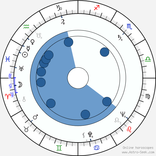 Vasile Nitulescu horoscope, astrology, sign, zodiac, date of birth, instagram