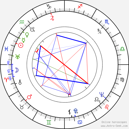 Vasile Nitulescu astro natal birth chart, Vasile Nitulescu horoscope, astrology