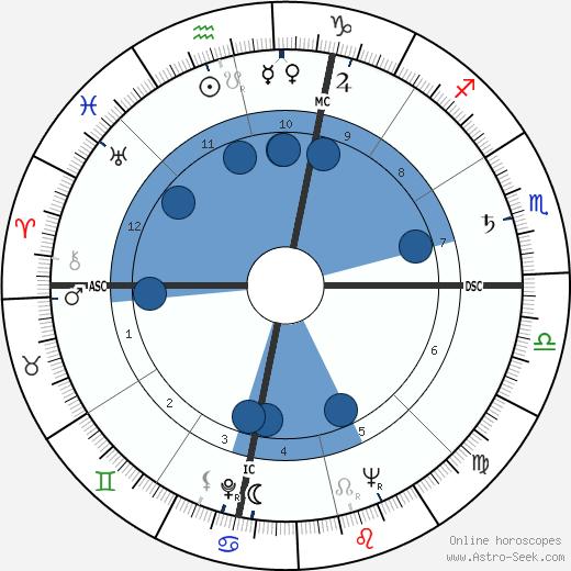Vincenzo Di Caro wikipedia, horoscope, astrology, instagram