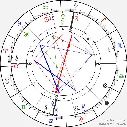 Vincenzo Di Caro tema natale, oroscopo, Vincenzo Di Caro oroscopi gratuiti, astrologia