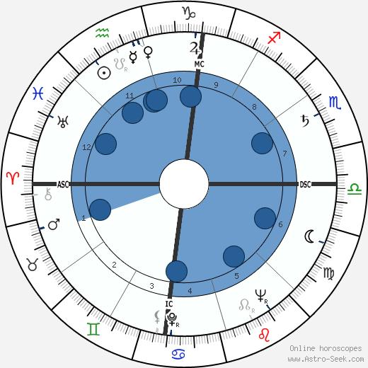 Virginia Johnson wikipedia, horoscope, astrology, instagram