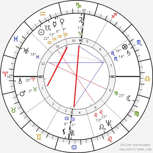Virginia Johnson birth chart, biography, wikipedia 2018, 2019