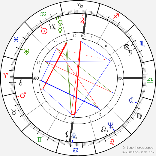 Virginia Johnson astro natal birth chart, Virginia Johnson horoscope, astrology