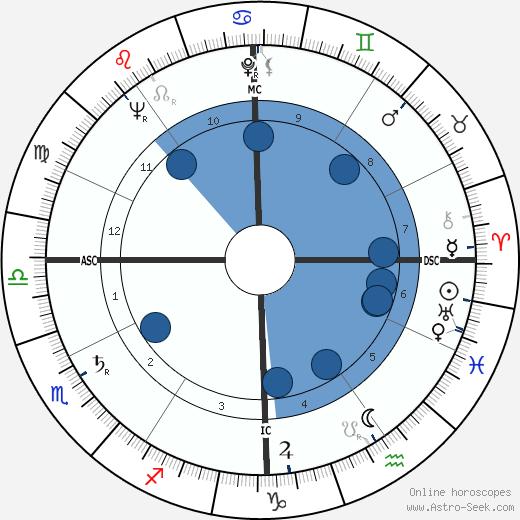 Al Widmar wikipedia, horoscope, astrology, instagram