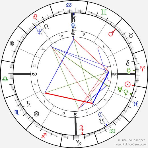 Al Widmar день рождения гороскоп, Al Widmar Натальная карта онлайн