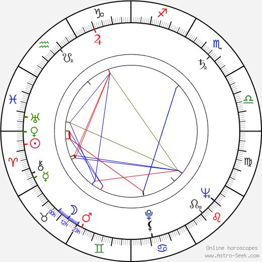 Alberto Grimaldi birth chart, Alberto Grimaldi astro natal horoscope, astrology