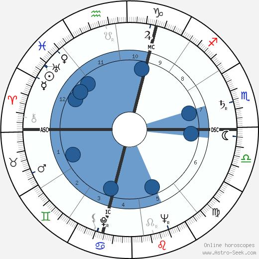 Angelo Conterno wikipedia, horoscope, astrology, instagram